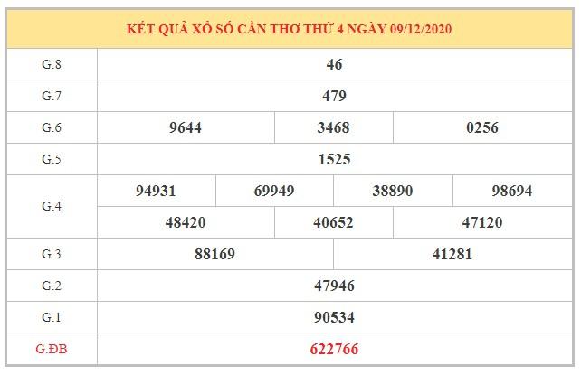 Soi cầu XSCT ngày 16/12/2020 dựa trên kết quả kì trước