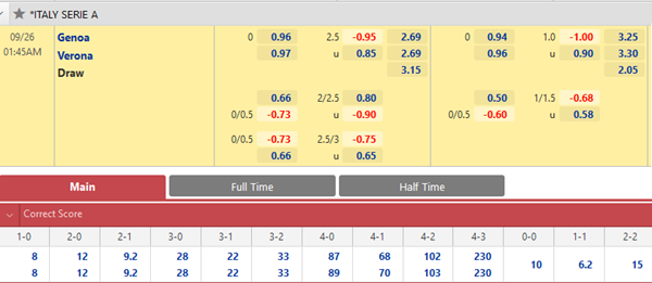 Tỷ lệ kèo giữa Genoa vs Verona